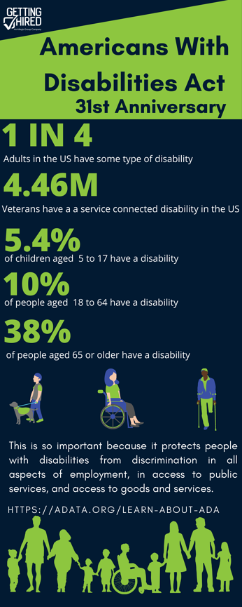 Americans With Disabilities Act- Inforgraphic for the blog final